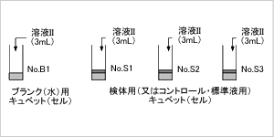 試薬及び試料のピペッテイングと吸光度測定操作