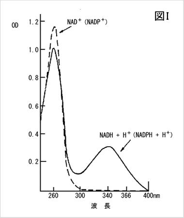脱水素反応系とカップリング