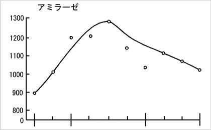 発芽過程の酵素活性1