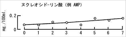 醗酵中のヌクレオシド、一リン酸、二リン酸、三リン酸の濃度1